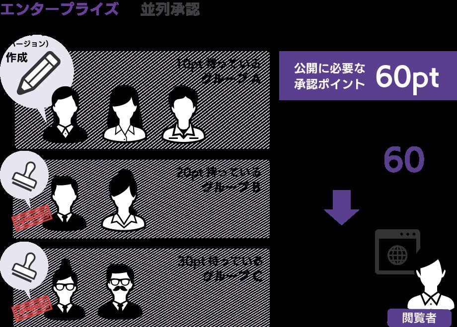 並列承認を説明した図:公開に必要な承認ポイントが60ptだった場合、10ptを持つグープ、20ptを持つグループ、30ptを持つグループがそれぞれ承認すると記事が公開される