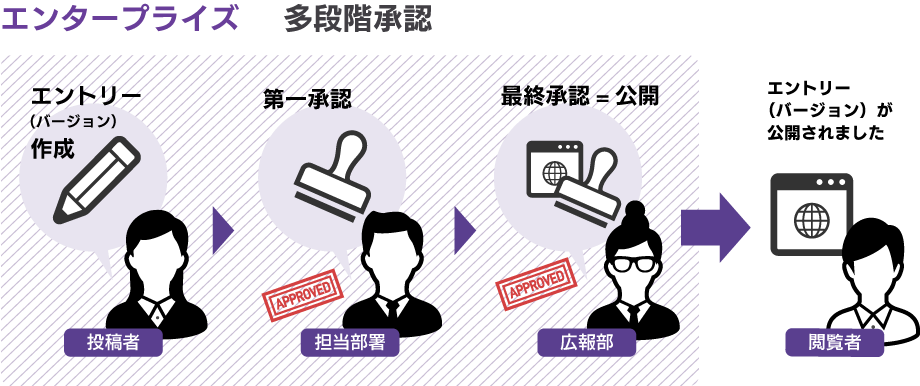 多段階直列承認を説明した図:投稿者が書いた記事は設定された承認者へ承認された後、最終承認者へ承認されることで公開される。