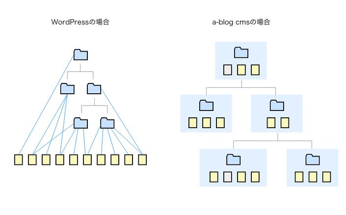 WordPressでは複数カテゴリーを選べるが、a-blog cmsではカテゴリーを1つしか選べないをわかりやすく説明した図