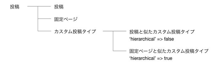 WordPressの投稿には投稿、固定ページ、カスタム投稿タイプの3つの種類がある。さらに投稿に似たカスタム投稿タイプでは'hierarchial'=>falseと指定し、固定ページとに似たカスタム投稿タイプでは'hierarchial'=>trueと指定する