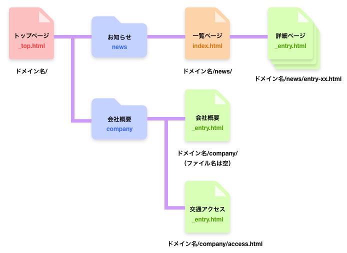 図:テンプレート構成の例