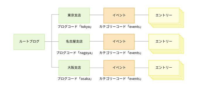 (別のブログ内では同じカテゴリーコードを使えることを表した図)