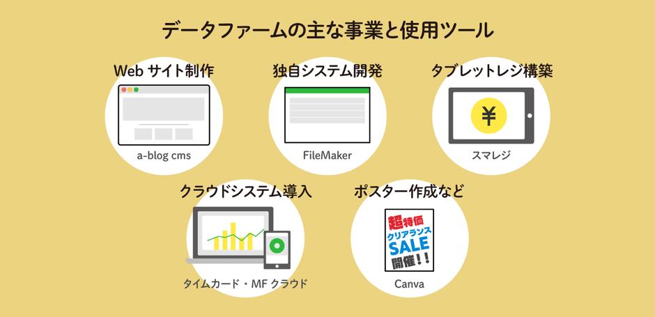 データファームの主な事業と使用ツール